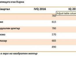 Пазарът на имоти във Варна уверено върви нагоре