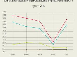 Жилищата в стара и нова България - открийте разликите